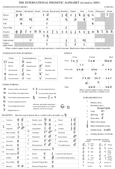 Miriam Tikotins Voice Studio Diction Languages IPA – Ipa Chart
